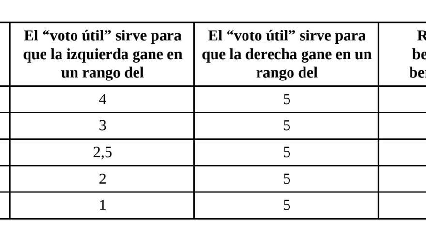 Estimaciones de voto a Madrid en Pie