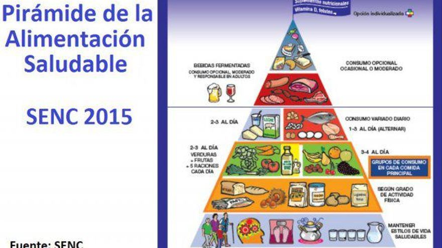 Pirámide nutricional.