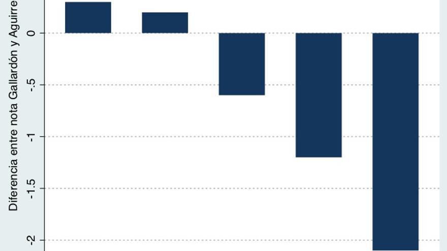 Gráfico 1. Diferencia entre la nota de Gallardón y Aguirre. Datos: CIS 2011.