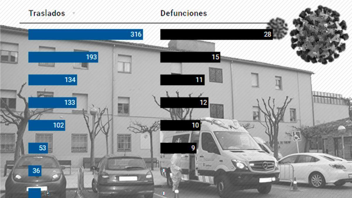 La Generalitat utilizó 27 residencias para traslados desde otros centros con brotes descontrolados