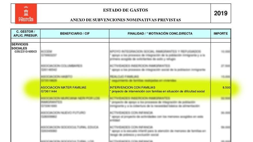 Extracto de las subvenciones otorgadas por el Ayuntamiento de Murcia en 2018