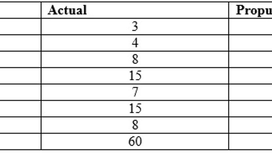 Tabla por circunscripciones insulares