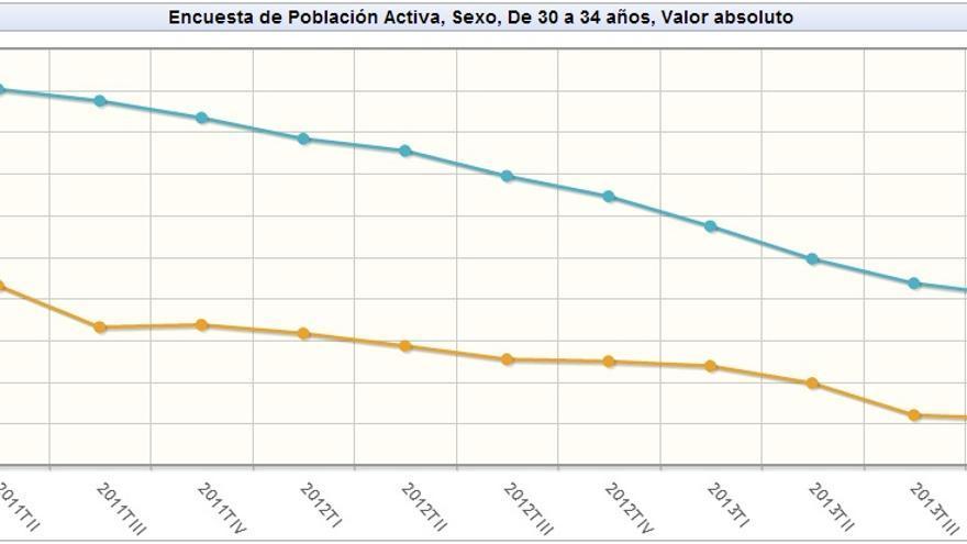 Evolución de los activos entre 30 y 34 años por sexo. Fuente: INE