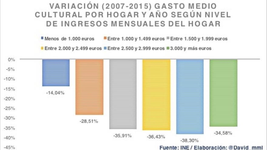 Gráfico 3 - Var gasto cltural por hogar y año según ingresos hogar.jpg