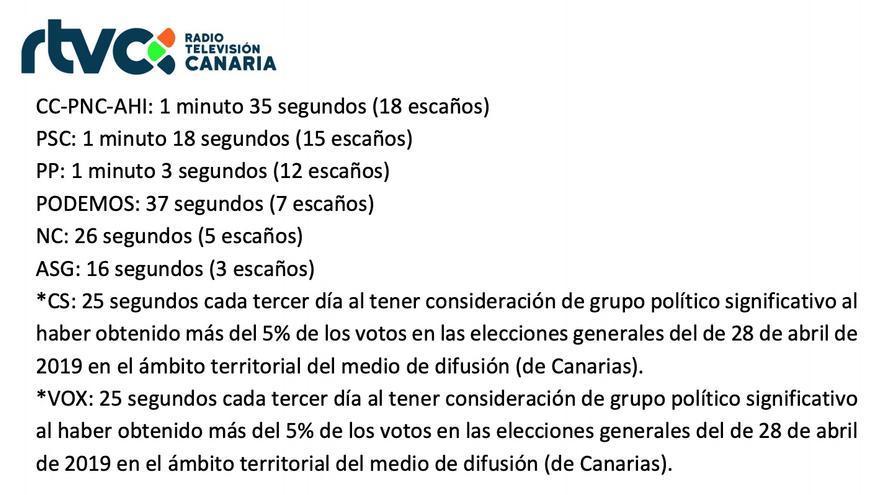 Tiempo para cada formación política establecida por RTVC en su plan de cobertura informativa.