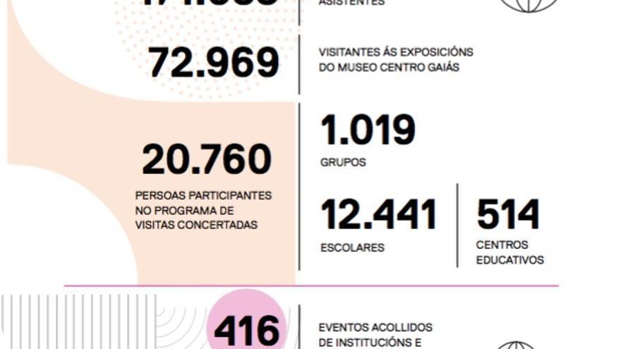 Principales cifras de la memoria de la Ciudad de la Cultura en 2018