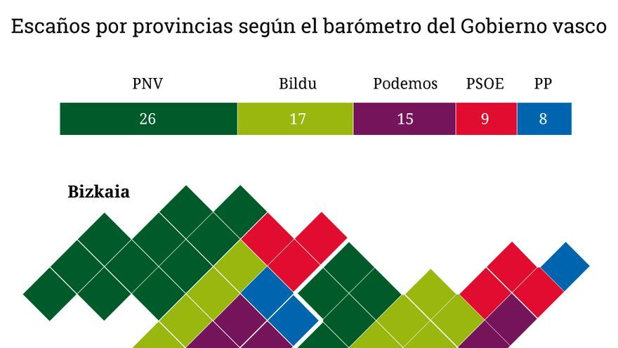 Reparto de escaños por provincias / Sondeo del Gobierno vasco