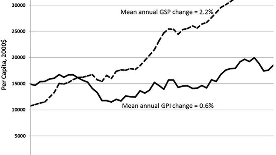 Evolución del PIB vs Evolución del IPR en el estado de Vermont | University of Vermont