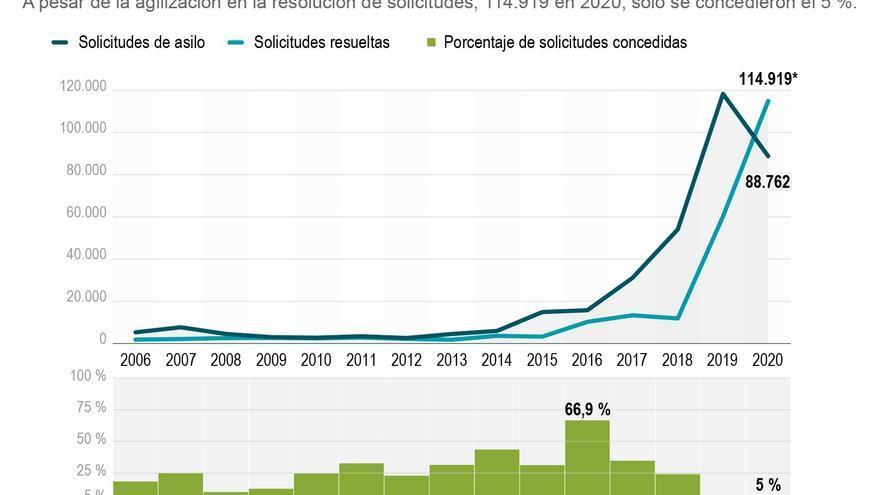 España concede una de cada 20 peticiones de asilo y quedan 100.000 pendientes