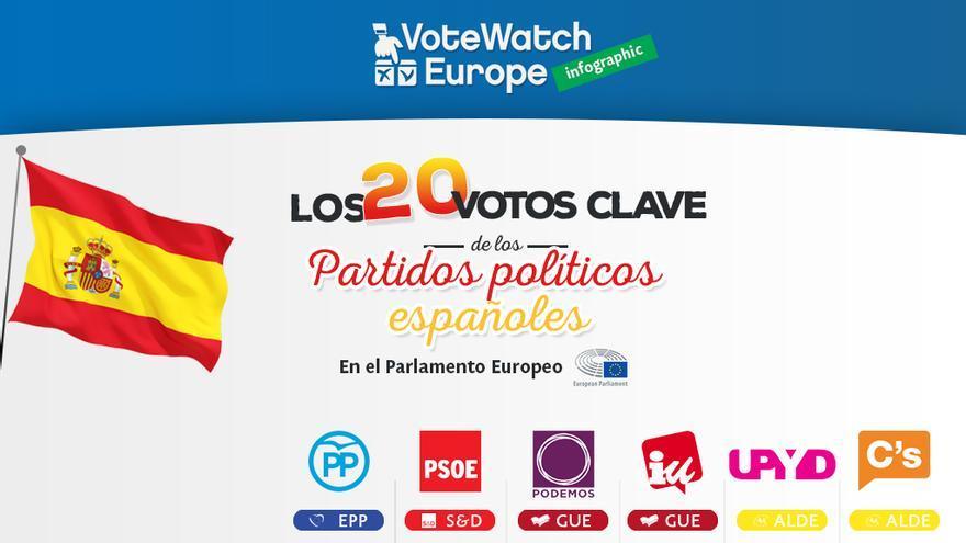 Gráfico votaciones UE 1