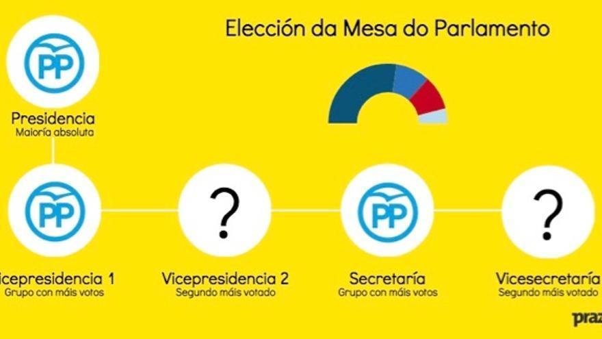 Proceso de elección de la Mesa del Parlamento de Galicia