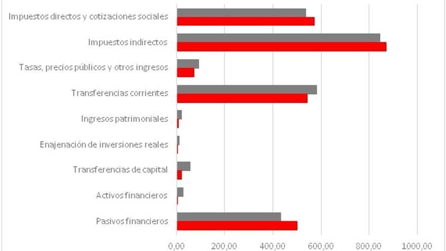 """Fuente: Elaboración propia en base a la """"Liquidación de los Presupuestos Generales del Gobierno de Cantabria""""."""