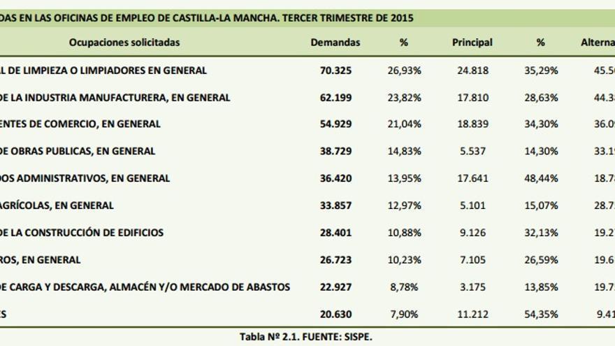 Ocupaciones más solicitadas en Castilla-La Mancha / Observatorio Regional de Empleo