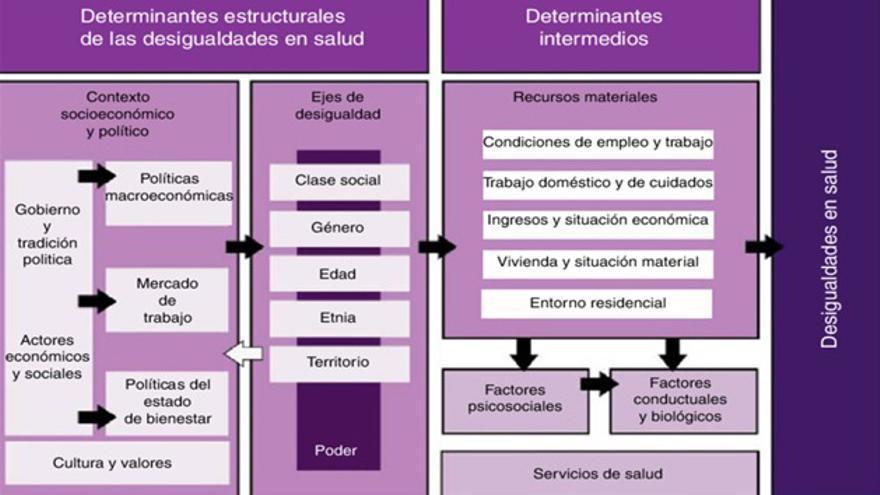 Marco conceptual de los determinantes de las desigualdades sociales en salud. Comisión para Reducir las Desigualdades en Salud en España 2010