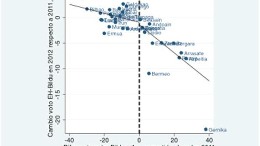 Gráfico 3. Relación entre la diferencia de Bildu con el principal competidor en 2011 y evolución del voto a Bildu entre 2011 y 2012.
