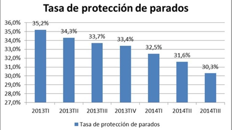 Fuente: Elaboración propia a partir de los datos de la Fundación 1º de mayo