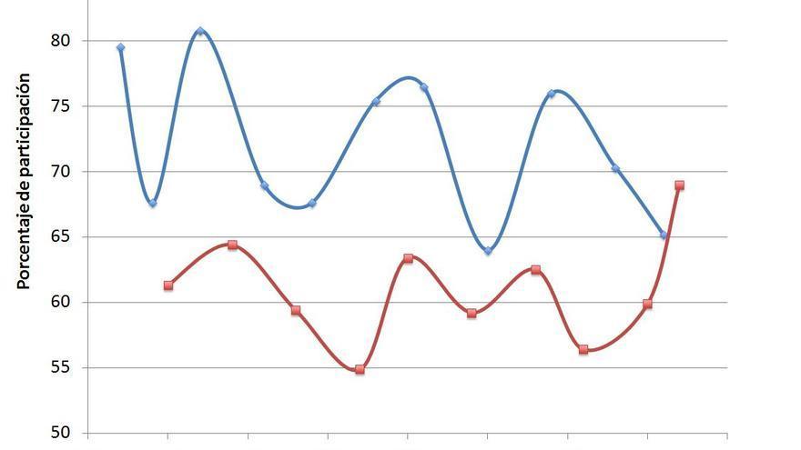 La participación en las elecciones generales y autonómicas en Cataluña- 1980-2012