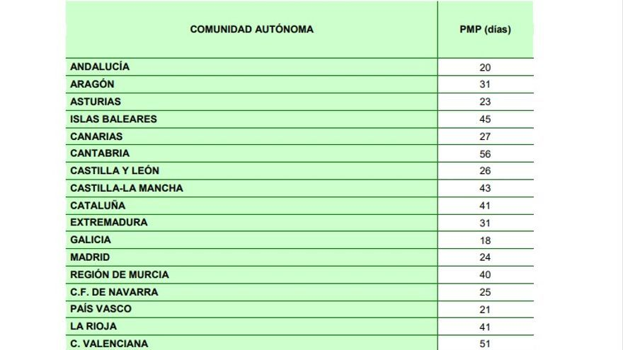Media del periodo de pagos por comunidades autónomas, según ATA