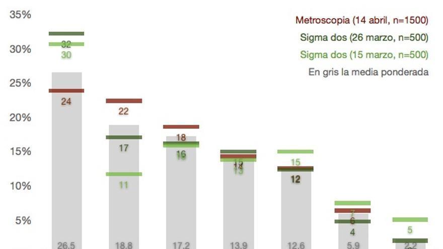 Resultados de las últimas encuestas para las elecciones municipales de Valencia / Kiko Llaneras, de Politikon