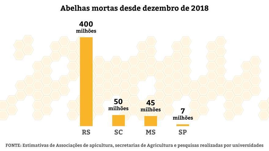Gráfico de las muertes de abejas en los cuatro estados brasileños contabilizados.