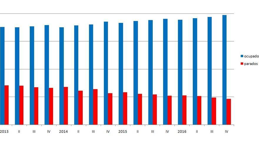 Gráfica de la evolución de la ocupación y el paro en la Comunitat Valenciana según la EPA