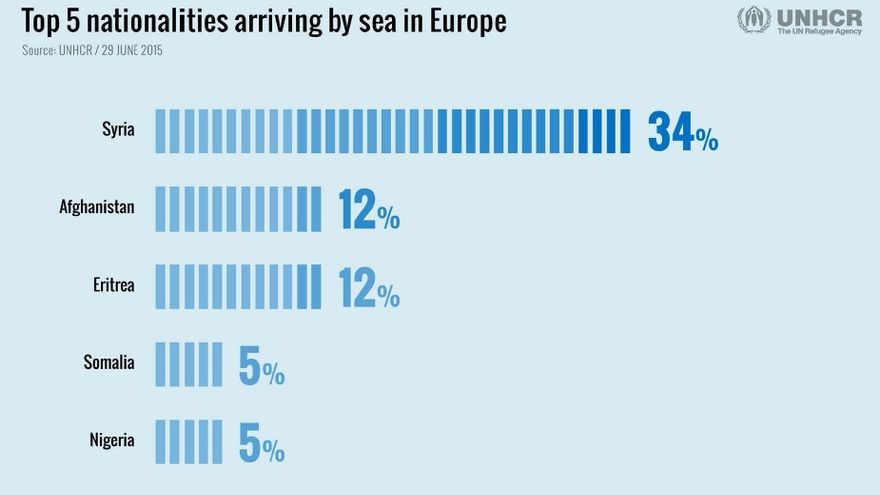 Principales nacionalidades de los migrantes y refugiados llegados a Europa por el Mediterráneo en los primeros seis meses de 2015. / Fuente: Acnur.