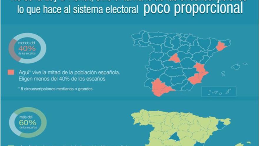Infografía sobre distribución de escaños por provincias