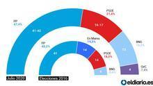 Feijóo supera el ecuador de la campaña con la mayoría asegurada y pendiente del efecto de los rebrotes en las elecciones