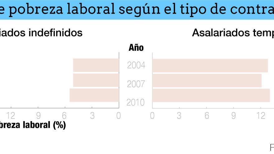 Tasa de pobreza laboral según el tipo de contrato