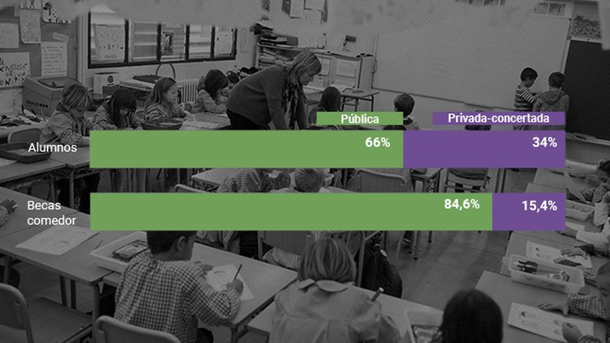 Porcentaje de distribución entre la escuela pública y concertada, y entre las becas comedor de cada una