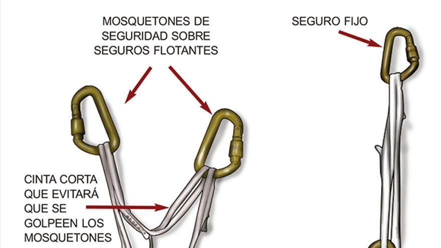 Triángulo de fuerzas con dos cintas. Con este sistema evitamos que se golpeen los mosquetones en caso de saltar algún seguro. La cinta corta tiene que ser de inferior longitud respecto a la cinta ecualizada.