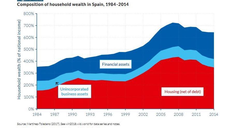 Composición de la riqueza personal de los españoles, de 1984 a 2014.