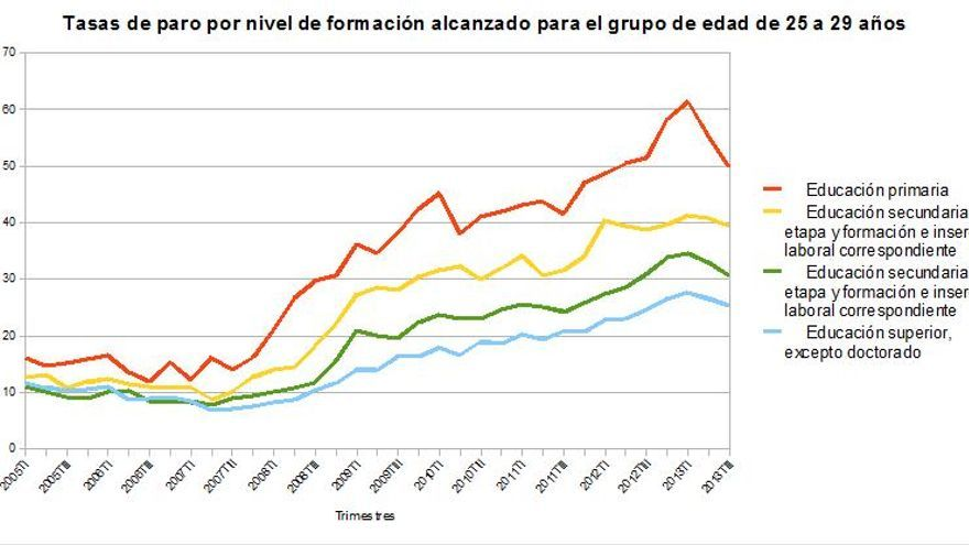 Tasas de paro por nivel de formación alcanzado para la franja de edad de 25 a 29 años
