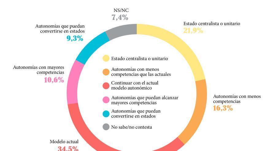 Qué organización territorial prefieren los españoles./ Gráfico: Belén Picazo
