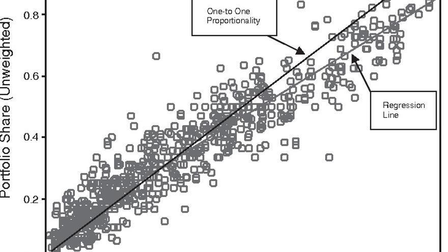 Proporción de escaños y proporción de carteras ministeriales en Europa. Fuente:Paul Warwick, James N. Druckman  The portfolio allocation paradox. European Journal of Political Research  2006