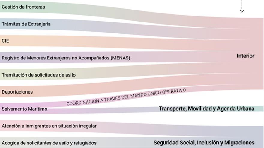 Las competencias relacionadas com inmigración, repartidas en tres Ministerios.