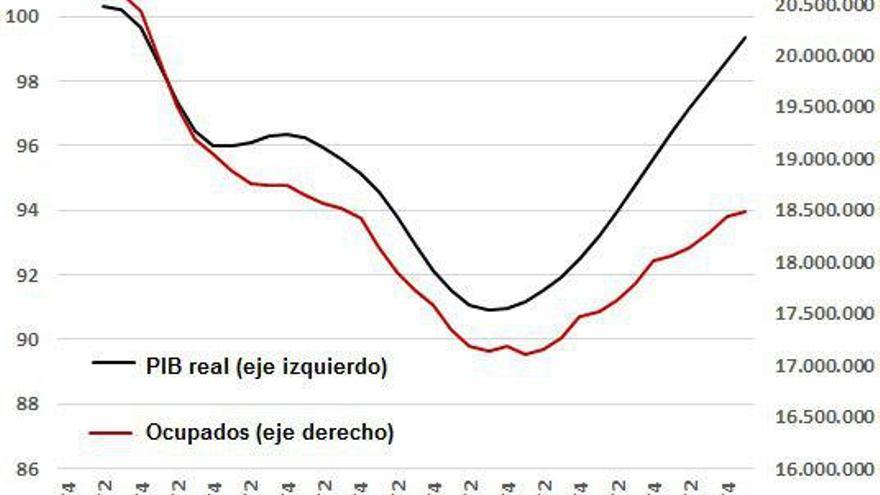 Gráfico 1: PIB real (2007=100) y ocupados totales. | Elaboración: Nacho Álvarez.