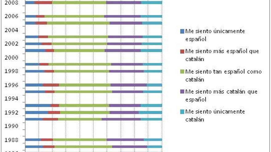 Gráfico 1. Evolución del sentimiento de identidad en Cataluña. Elaborado a partir de la serie A20203009 del CIS.