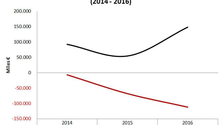 Gráfico con los resultados de Liberbank y Banco Castilla La Mancha elaborado por CSICA.