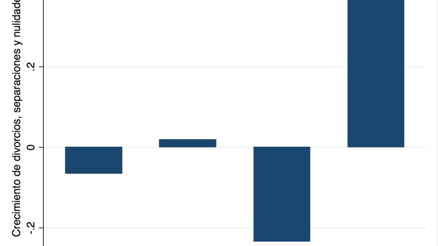 Gráfico 1. Fuente: Elaboración propia con datos del CGPJ