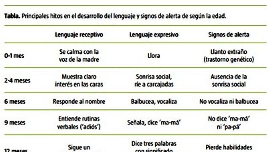 Tabla de los hitos del desarrollo del lenguaje
