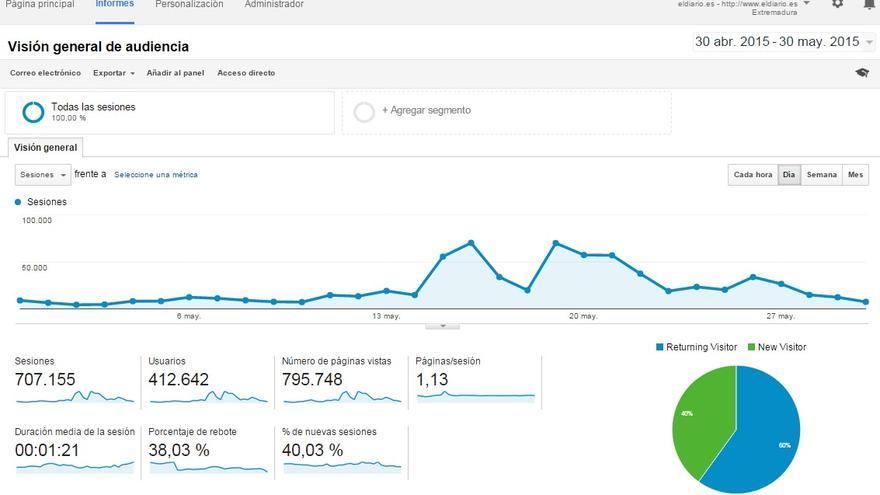 Datos de Google Analytics registrados en eldiarioex durante el último mes