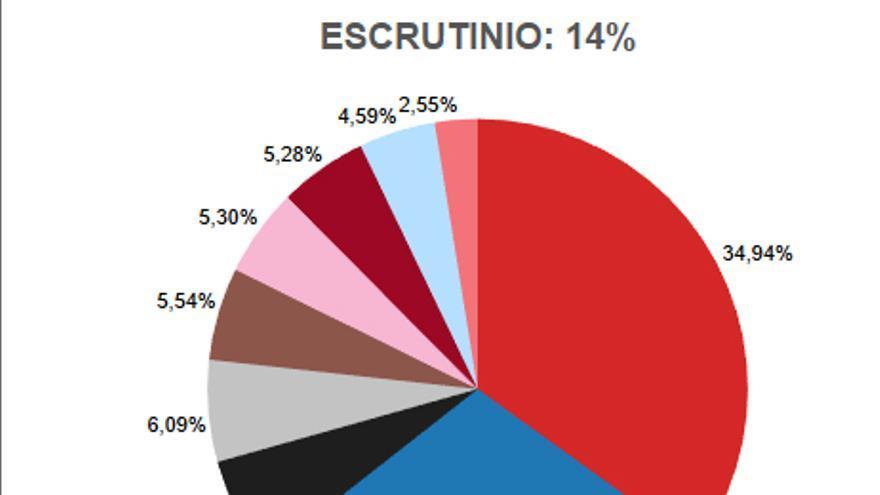 Escrutinio 14%