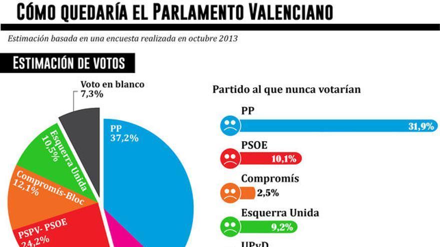 Cómo quedaría el Parlamento Valenciano. Gráfico: Belén Picazo