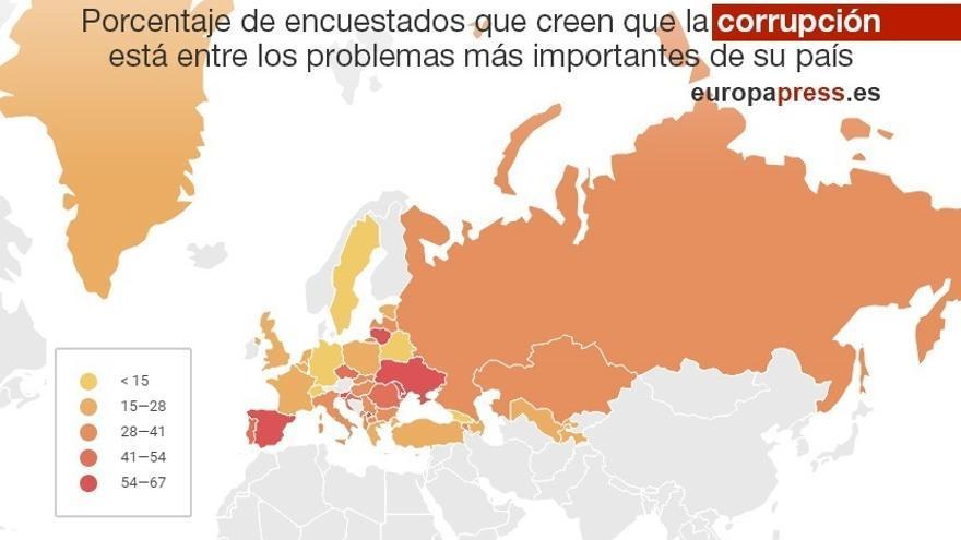 España es, tras Moldavia y Kosovo, el país con más percepción de corrupción pero sólo tiene un 3% de sobornos