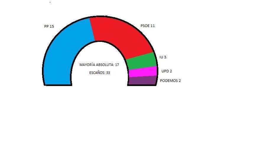 Parlamento de Castilla-La Mancha a 2015 si no existieran circunscripciones