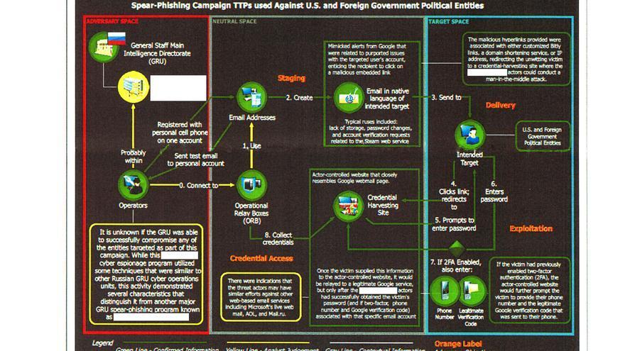 La campaña de phishing de GRU, ilustrada por la NSA y publicada por The Intercept