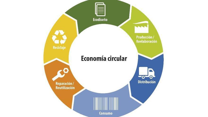 Fases de la economía circular
