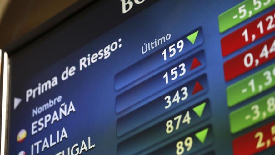 El bono español cae por debajo de 1,4% y la prima de riesgo baja a 151 puntos