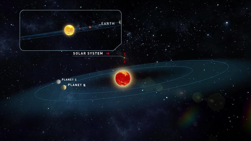 Tierras descubiertas por científicos alemanes y del IAC en la constelación de Aries